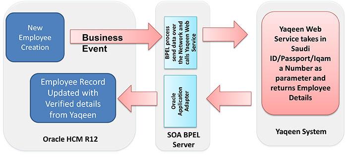 oracle cloud DBA, oracle DBA services, Oracle WebCenter, Enterprise