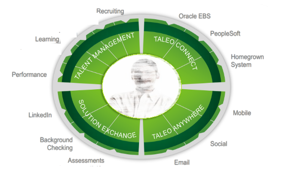 Oracle Cloud Taleo Service | Cloud Talent | Oracle Talent Management